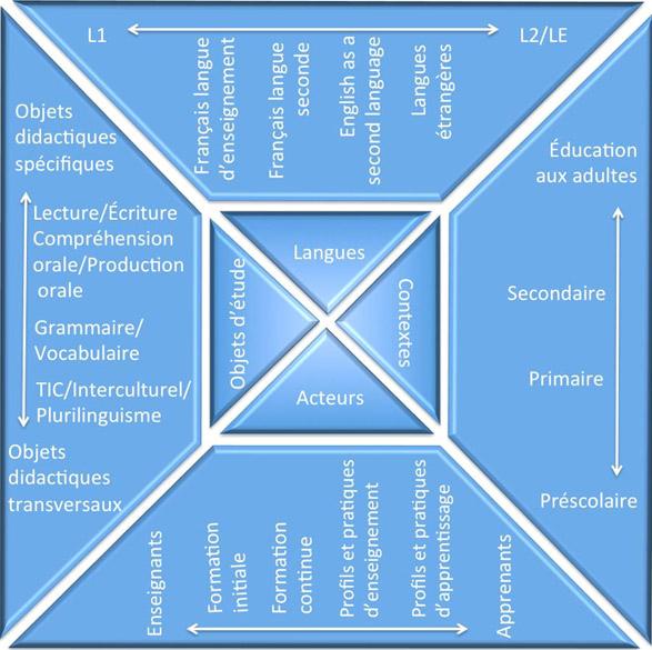 Schéma - axes de développement
